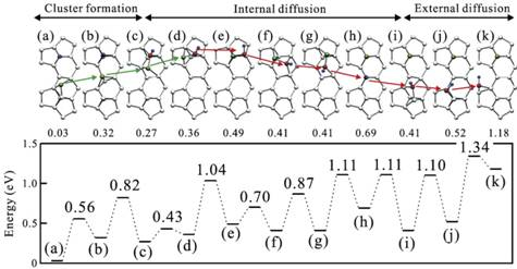 SiF拡散過程のエネルギープロファイル